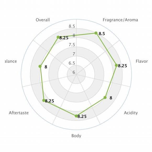 Flavour profil Kaffee (1)
